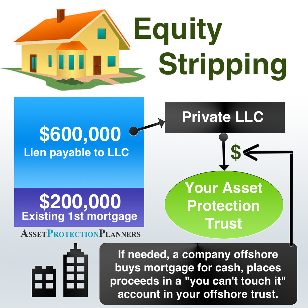 Equity Stripping