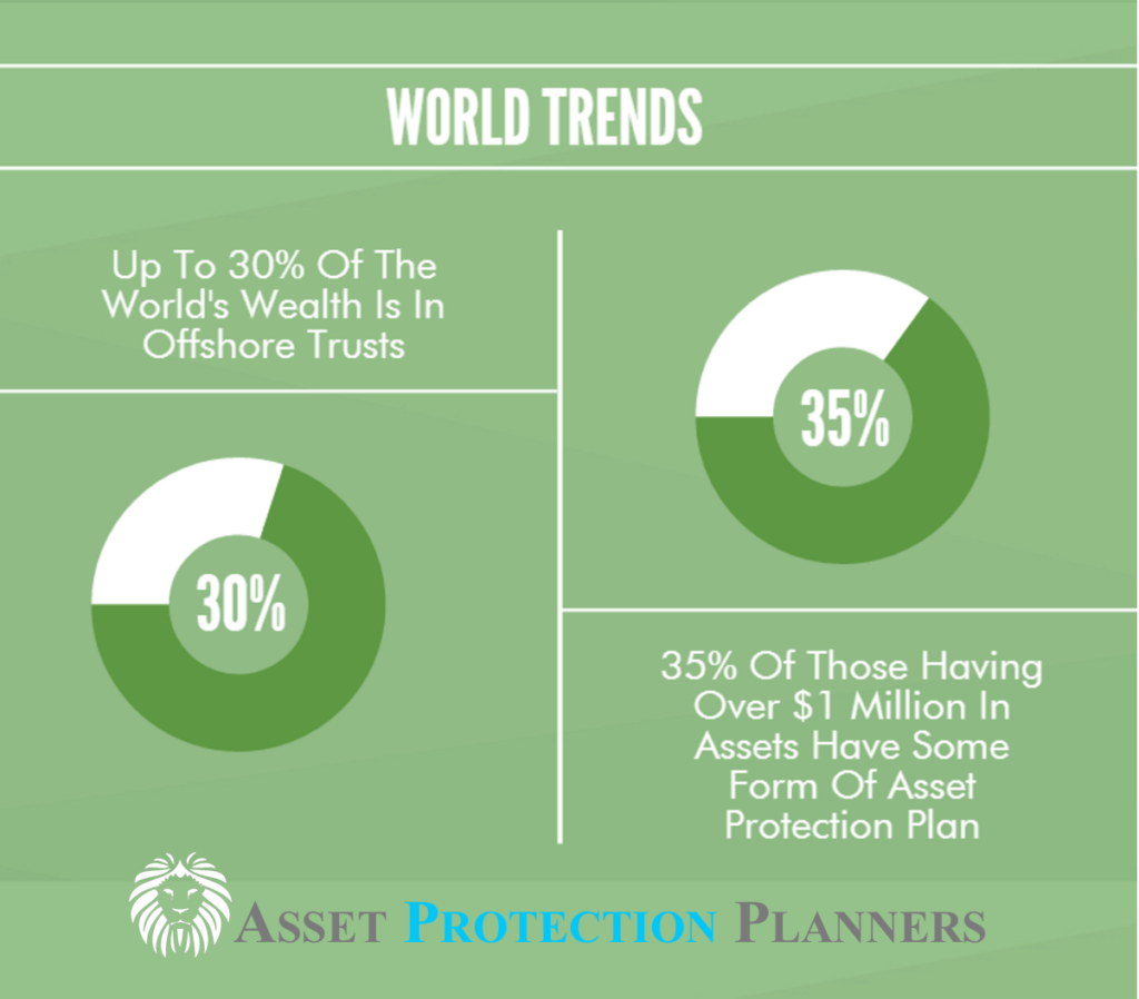 asset protection world trends