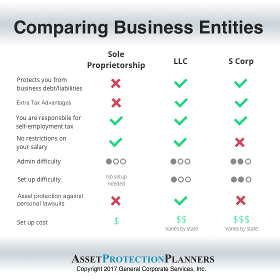 compare sole proprietorship to LLC