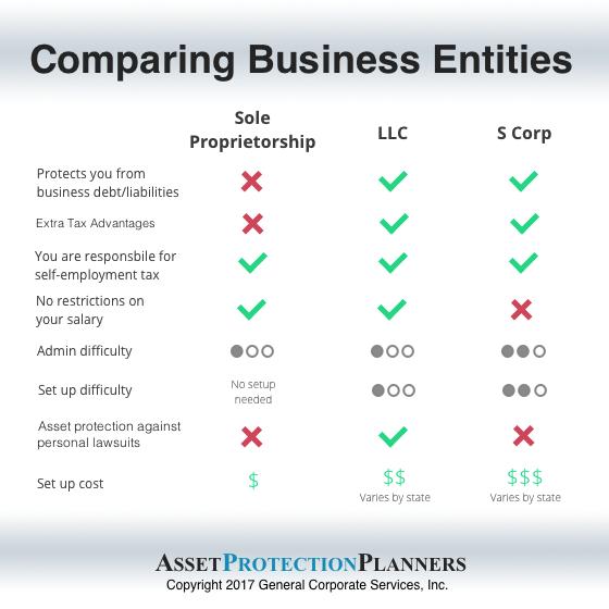 compare sole proprietorship to LLC