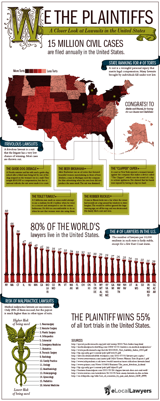 Lawsuits in the U.S.