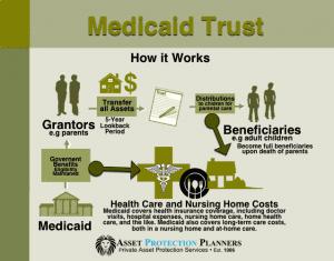 Medicaid Trust