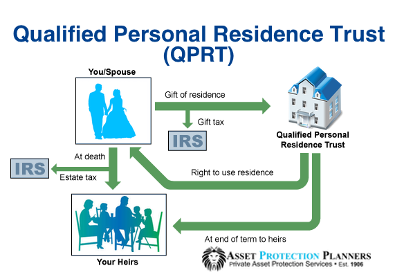 Qualified Personal Residence Trust QPRT