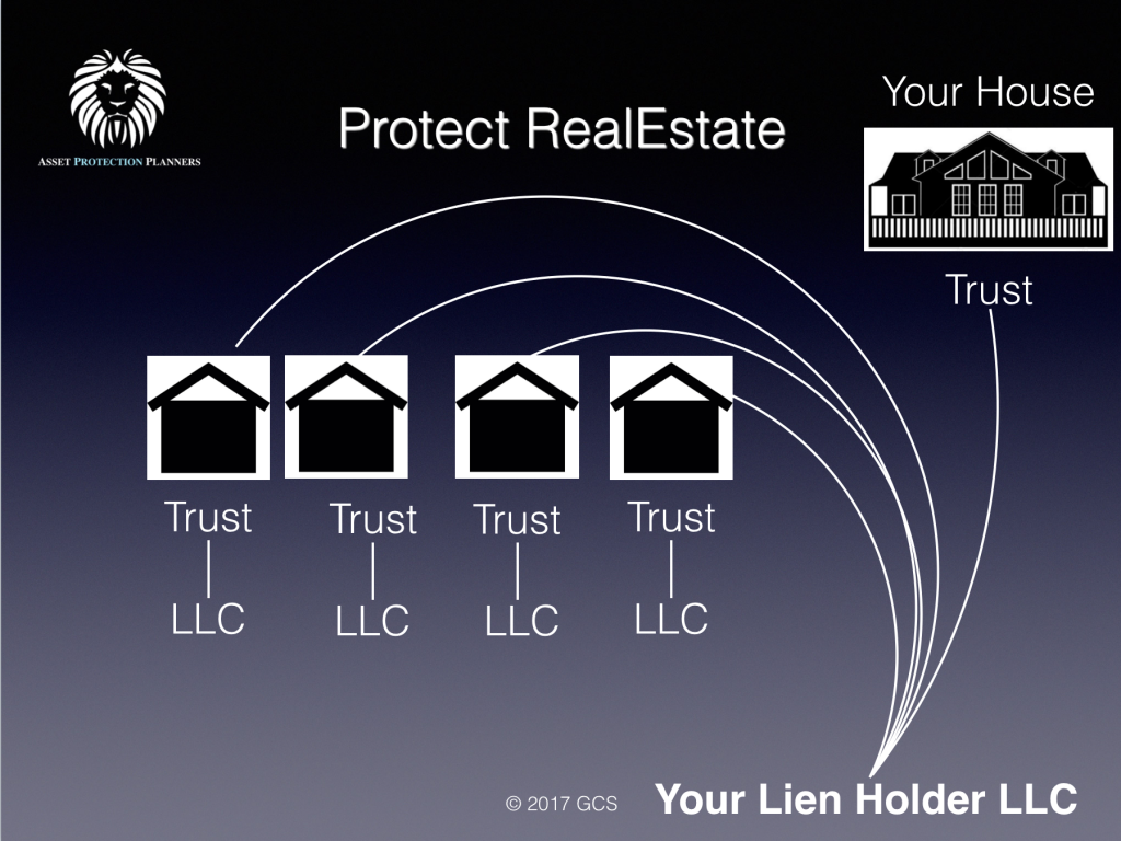 protect real estate