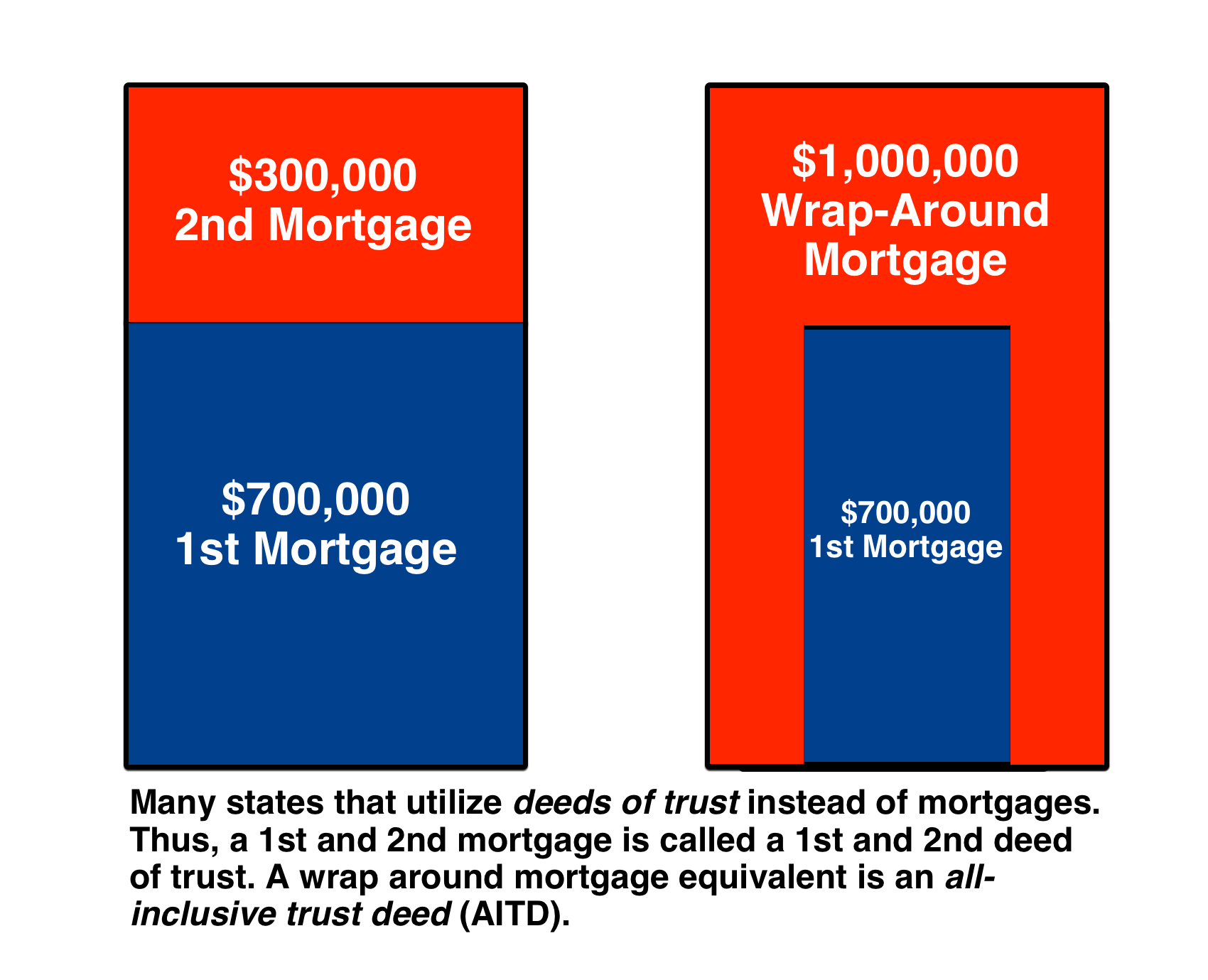 2nd Mortgage vs. Wrap Around Mortgage