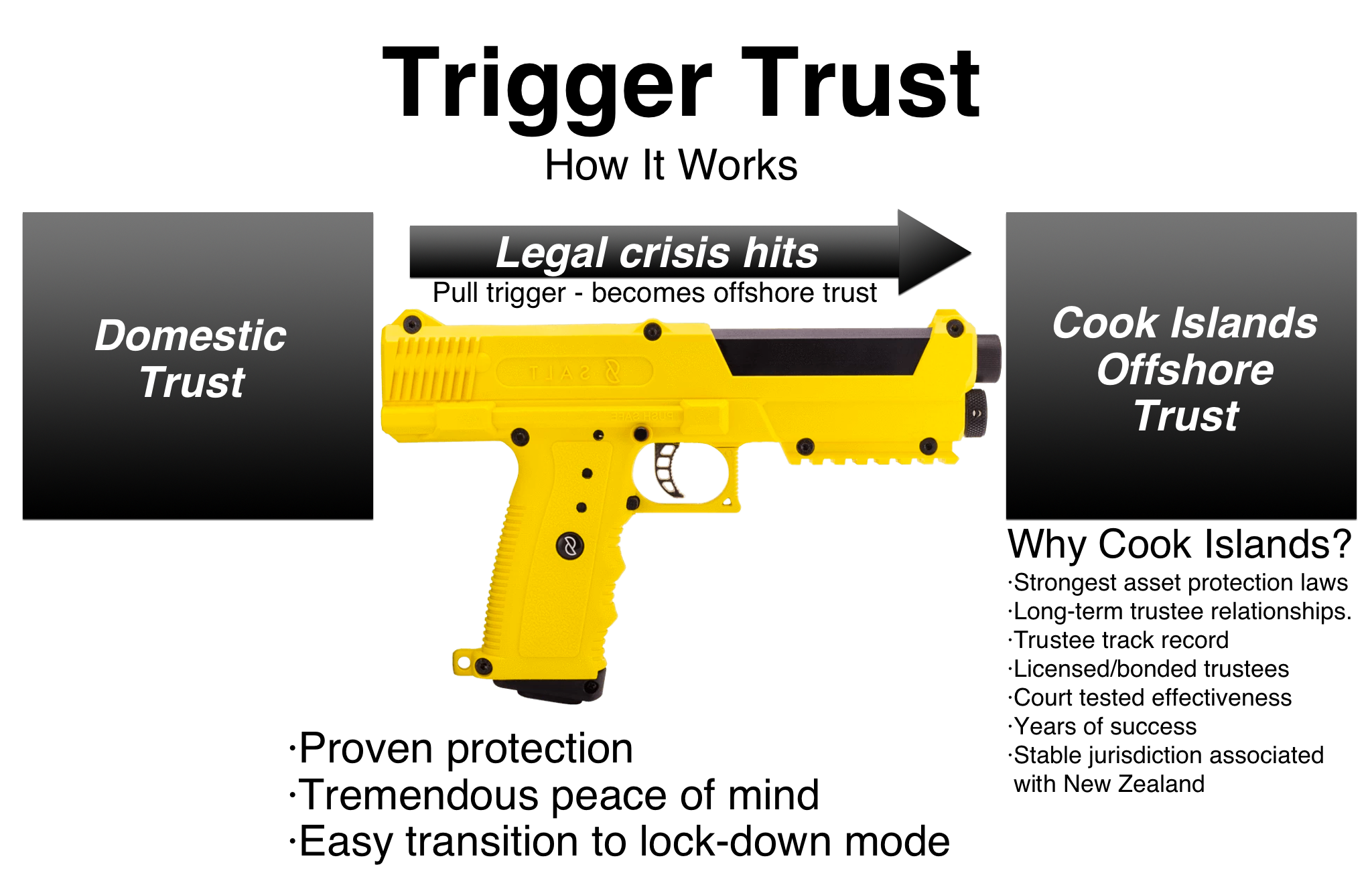 Trigger Trust - how it works