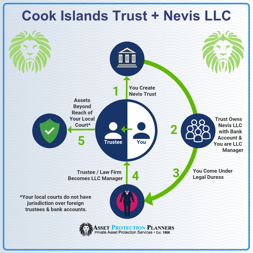 Cook Islands Trust and Nevis LLC