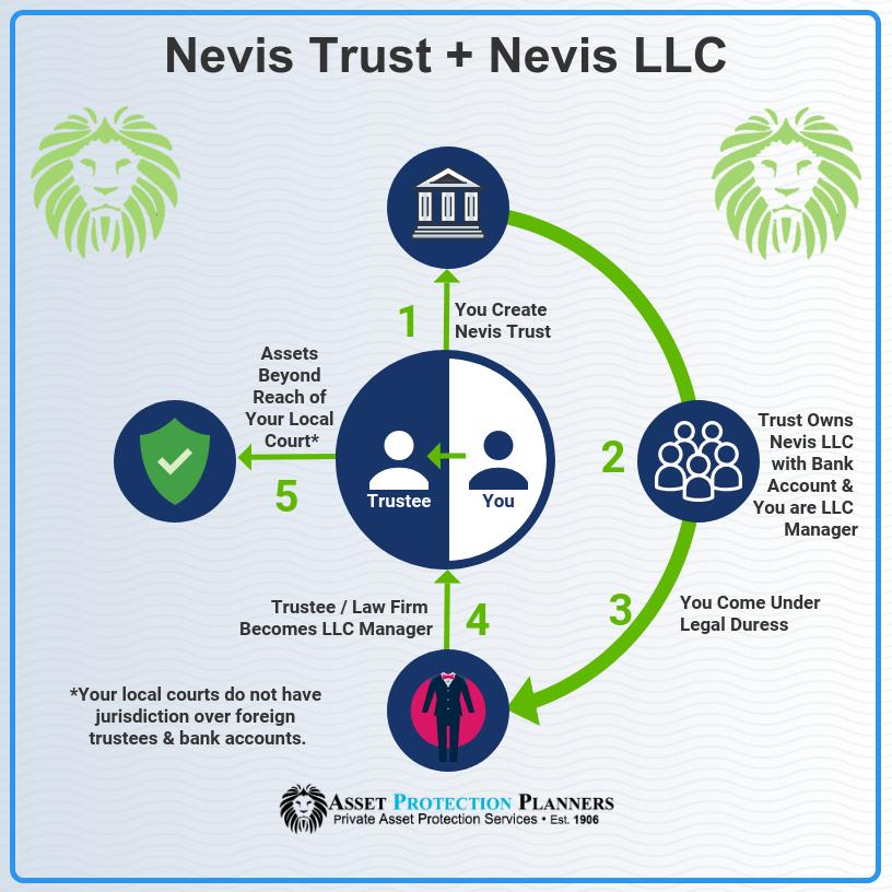 Nevis Trust and LLC